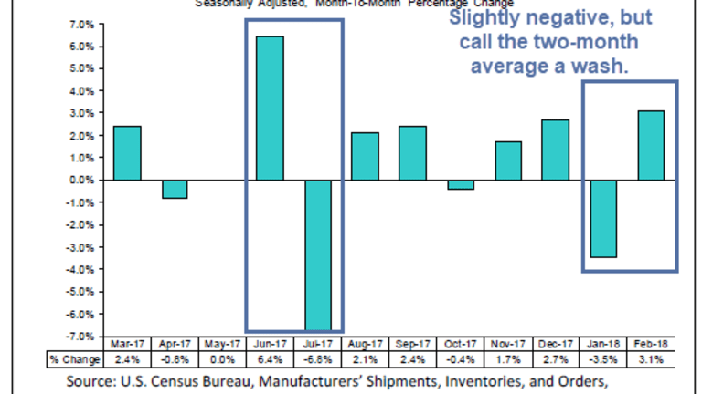 Durable Goods Orders Rise 3.1%: Equity and Bond Markets Unimpressed