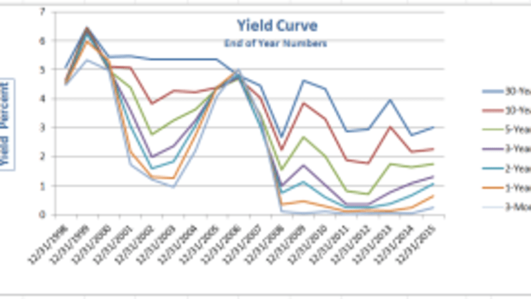 Flattening of the Yield Curve in Pictures; Is an Inversion Necessary to Signal a Recession?