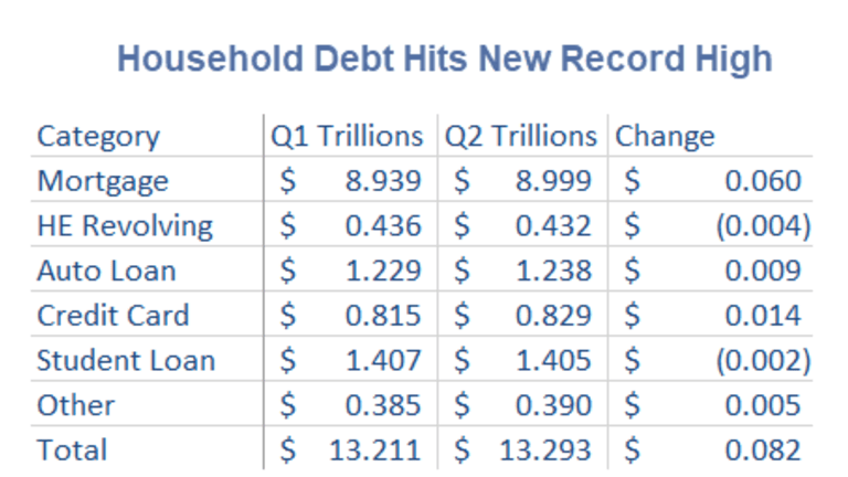 Household Debt Hits Record High $13.29 Trillion Led by Mortgages, Student Loans