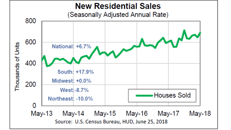 New Home Sales Surge, Prices Down, Revisions Negative