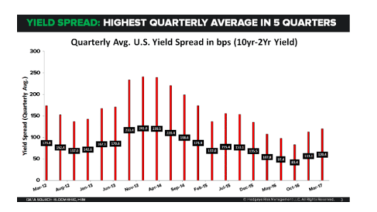Debate over the Yield Curve: Is it Steepening or Flattening?