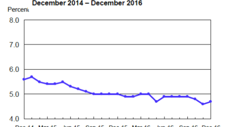 For Last 3 Months, Job Growth Averaged 165K, Employment Only 62K