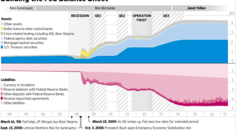 Fed Lays Out Plan to S L O W L Y Reduce Balance Sheet: How Long Will It Take?