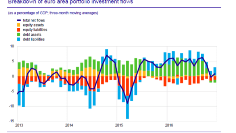 Non-Euro Investors Dump €192 Billion of Bonds: First Annual Outflow in History, Euro-Area Buys US As
