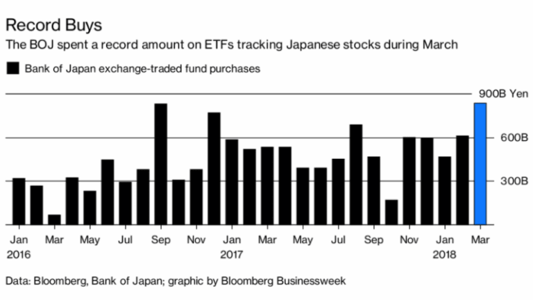 Bank of Japan Buys Record Amount of Equity ETFs: Once Upon a Time