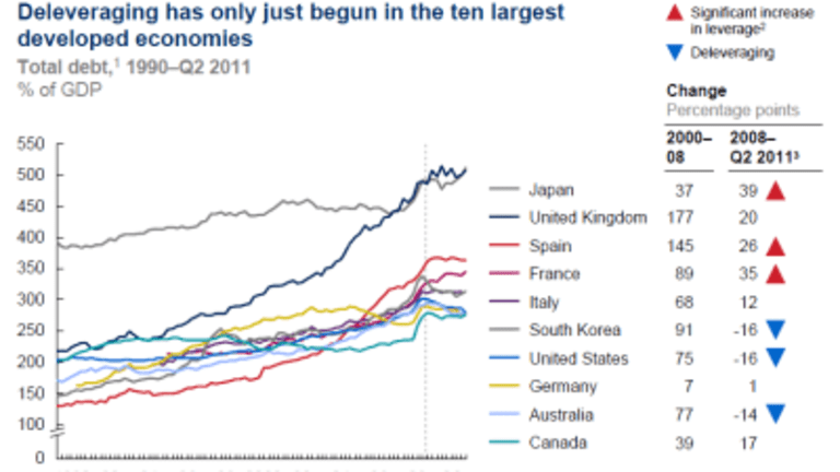 Debt and Deleveraging: Did the U.S. Overcome the Debt Crisis?