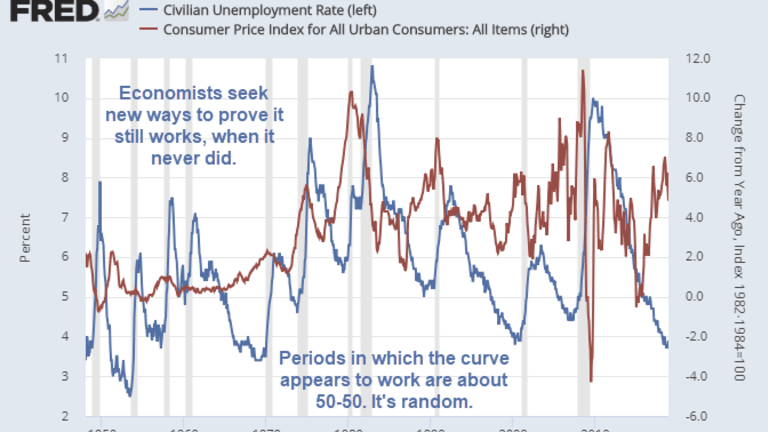 Yet Another Fed Study Concludes Phillips Curve is Nonsense