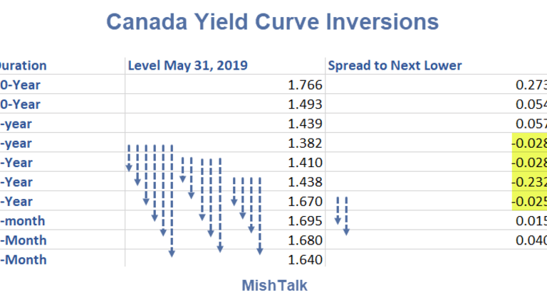 Deepening Global Inversions: Canada Joins the Club
