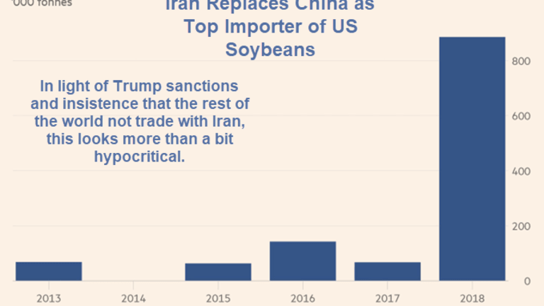 Iran Replaces China as Top Importer of US Soybeans