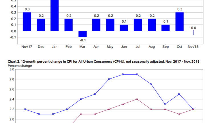 CPI Unchanged in Nov as Gasoline and Apparel Decline, Shelter and Food Rise