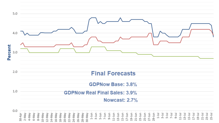 GDP Forecasts Slide on Final Data, GDPNow 3.8%: ZeroHedge 4.4%, Mish 3.4%, More