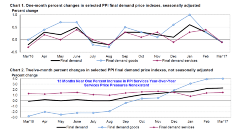 PPI Services Shows No Price Pressures