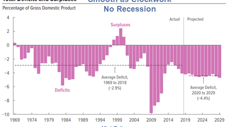 Amusing CBO Projections Imply No Recession Through 2029