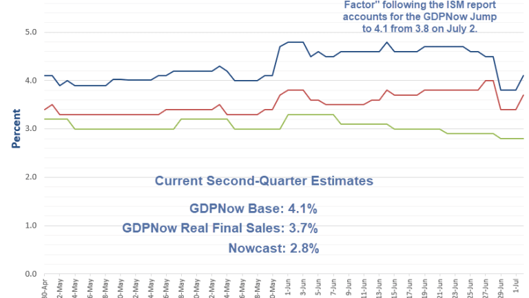 """""""Dynamic Factor"""" Boosts GDPNow Following ISM: Email Discussion With Pat Higgins"""