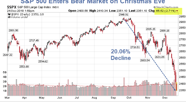 S&P 500 Slips into Bear Territory on Worst Christmas Eve Trading Ever