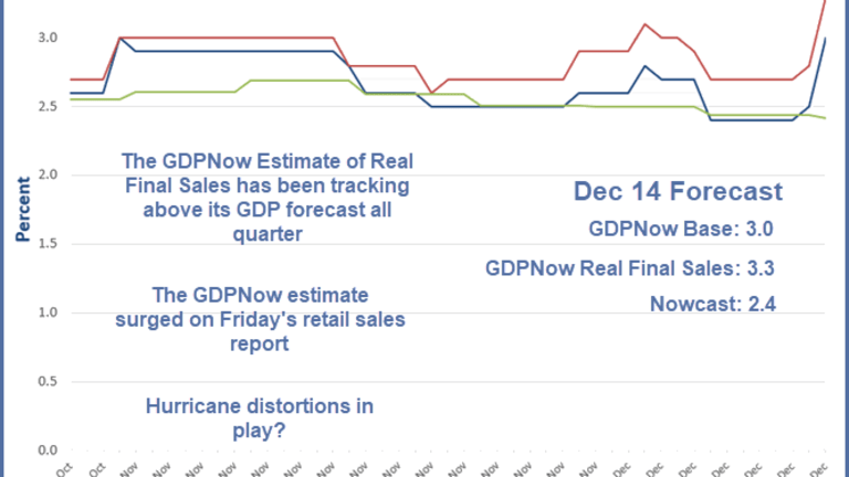 GDPNow Forecast Surges to 3.0% on Retail Sales, Nowcast Flat at 2.4%