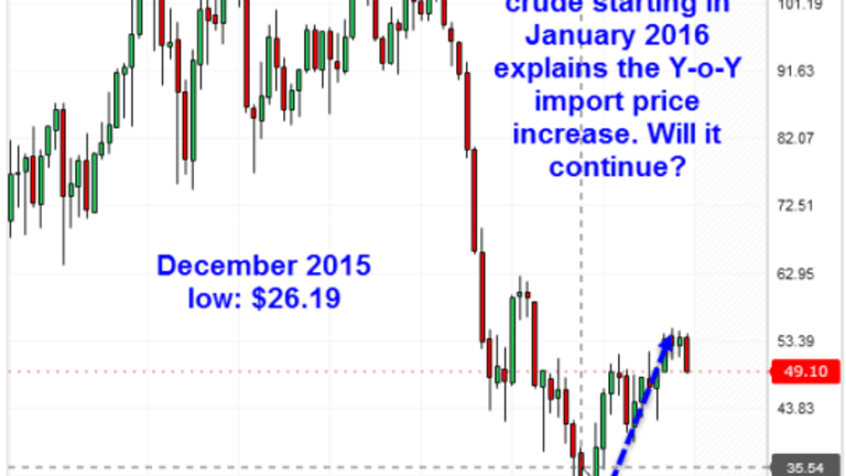 Year-Over-Year Import Prices at Highest Level in Five Years: Inflation Scare or the Real Deal?