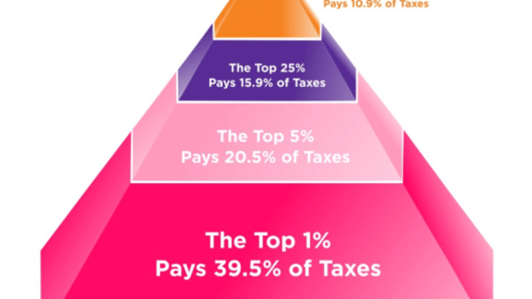 HowMuch says the top 50% pays 10.5% of the taxes, the Bottom 50% pays 2.8%: Say What?