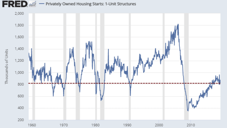 Housing Starts Down Slightly: Single-Family Very Weak, Down 12.5% Year-Over-Year
