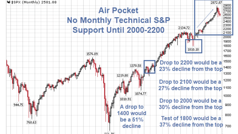 Air Pocket: No Monthly S&P Support Until 2000-2200