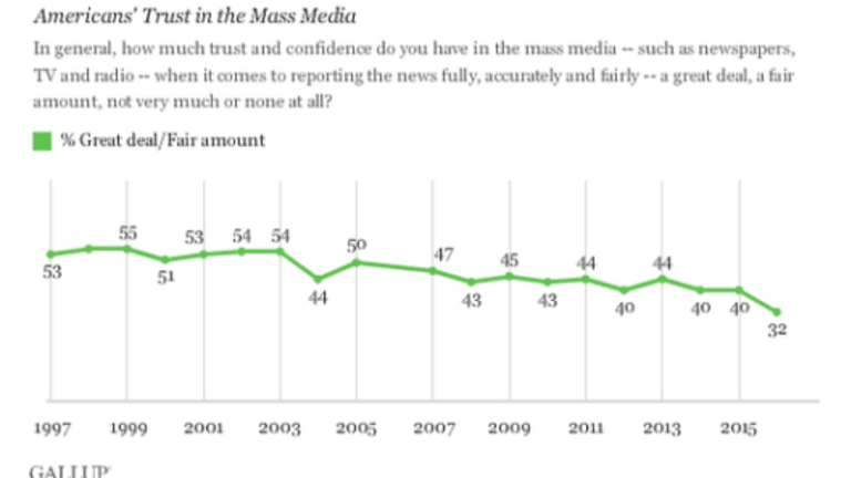 Trust in Mainstream Media Dips to Record Low: Here's Why