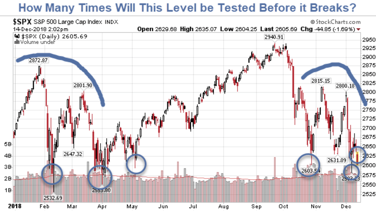 S&P 500: How Long Can This Go On?