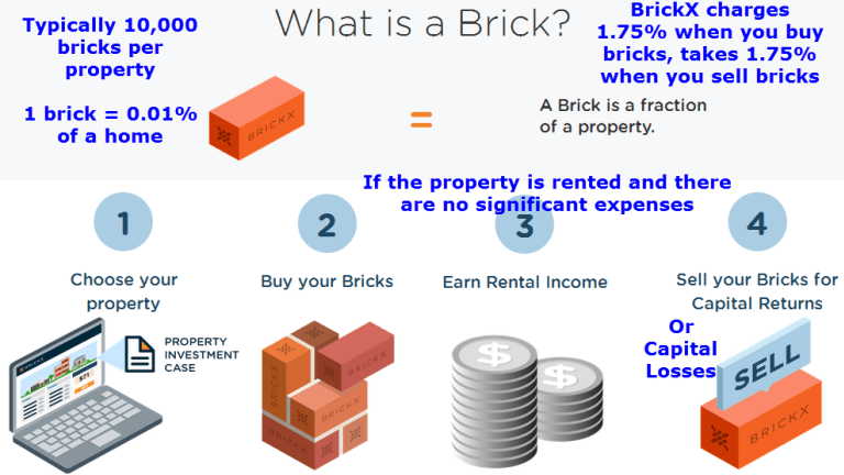 BrickX – Fractional Home Ownership – Brick by Brick – Literally