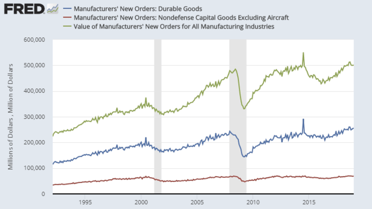 Factory Orders Inch Higher Only Because of Aircraft, Shipments Down 4th Month