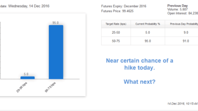 Fed Hikes Today, Then What?