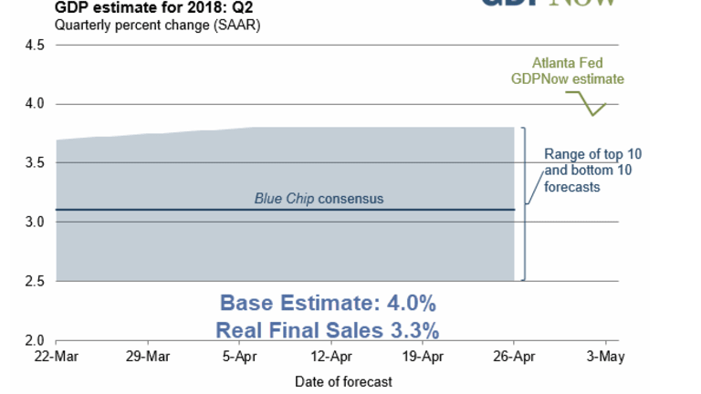 GDPNow Forecast Drops Slightly to 4.0%: Real Final Sales Estimate is 3.3%