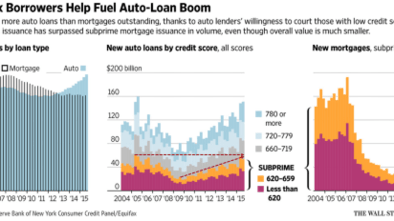 Reader Asks About Shorting Subprime Auto Sector