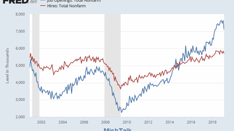 Job Openings Decline 7.8%, Most Since 2015