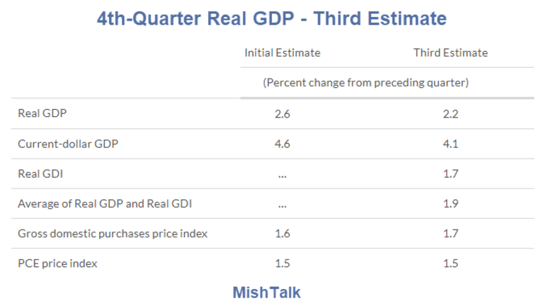BEA Revises 4th-Quarter GDP to 2.2% from 2.6%: Long, Very Weak Recovery
