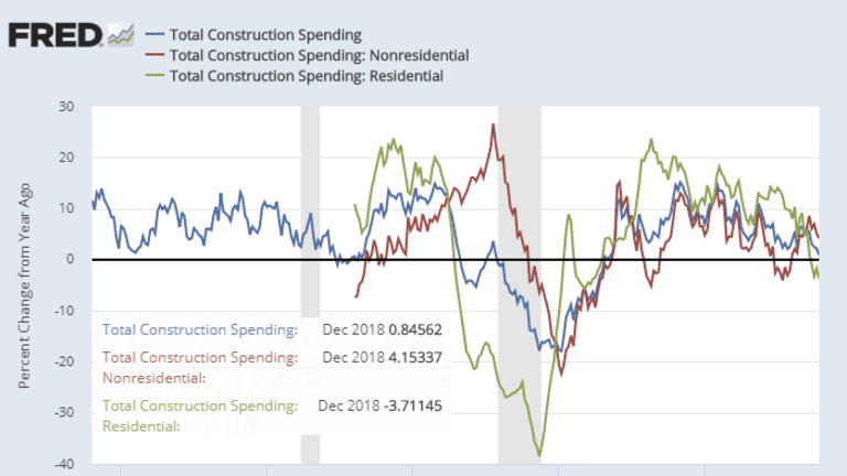 Economists Surprised by Construction Spending Slowdown: Y-O-Y Residential -3.71%