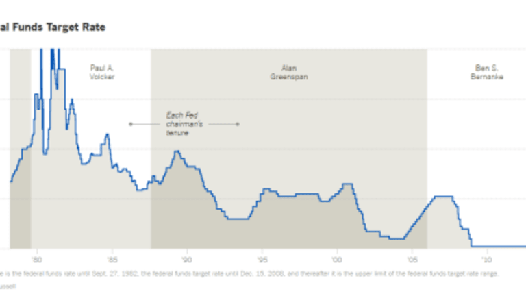 Rate Hike Cycles vs. the US Dollar: Rate Hikes Bad for Gold?