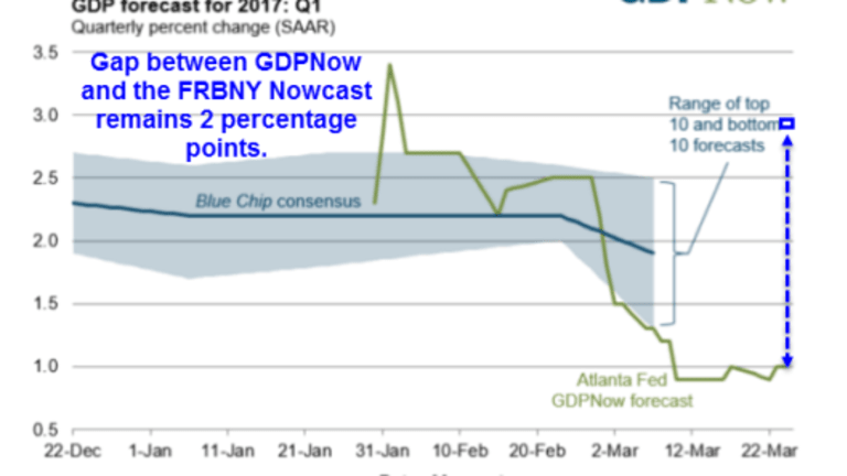 Discrepancy Between GDPNow and Nowcast is Two Percentage Points Once Again