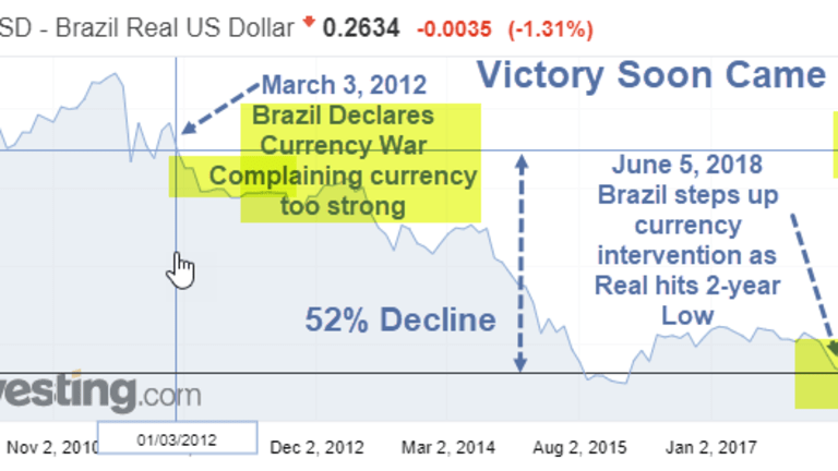 Brazil Steps Up Intervention to Support the Real: Reflections on Currency Wars