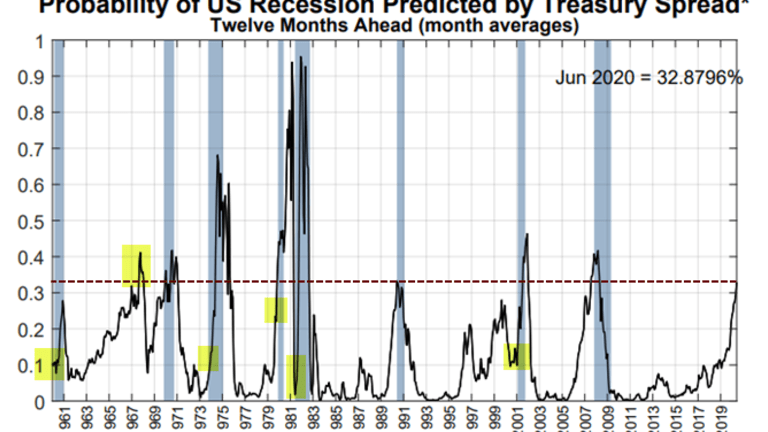 Recession Probability Charts: Current Odds About 33%