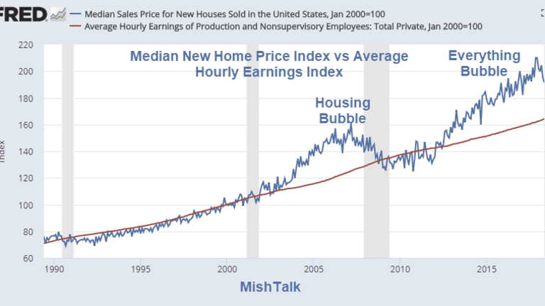 Housing Bubble and Everything Bubble in One Simple Picture