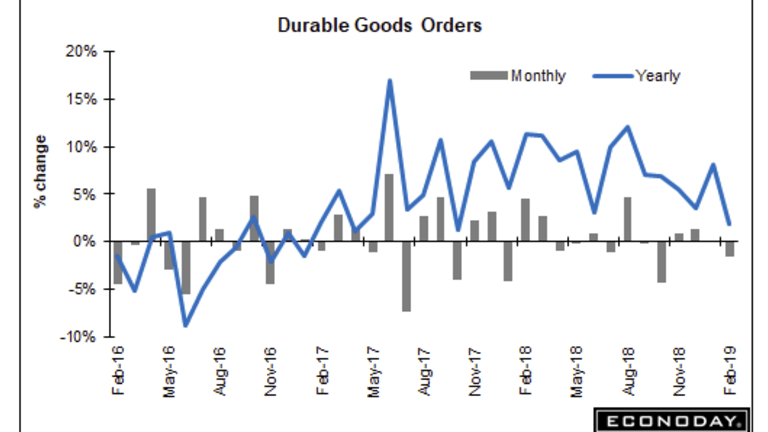 Durable Goods Orders Decline By 1.6%, January Revised Lower