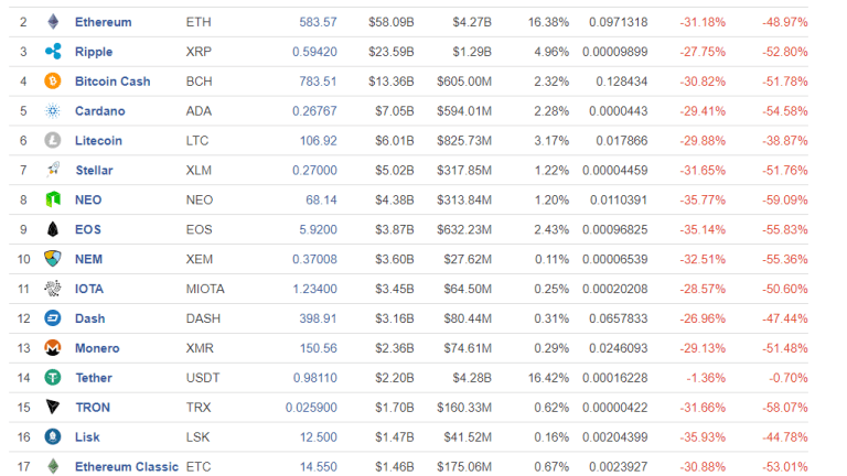 Safe to Say Bitcoin Is a Bubble or Do We Need to See $1000 First?