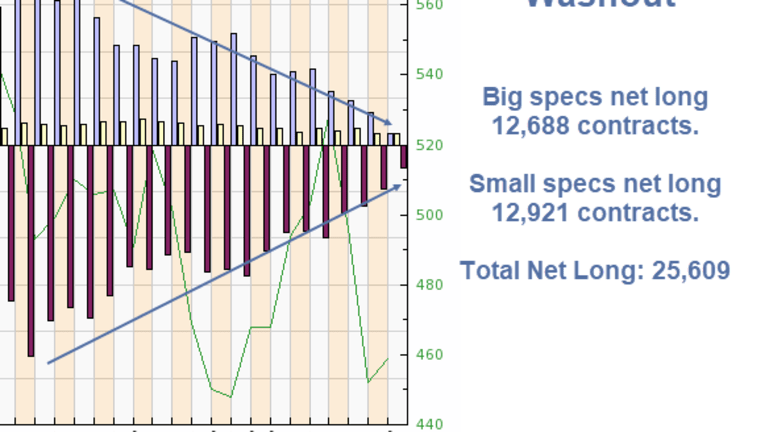 Washout: Big and Small Specs Barely Net Positive on Gold as Shorts Pile On
