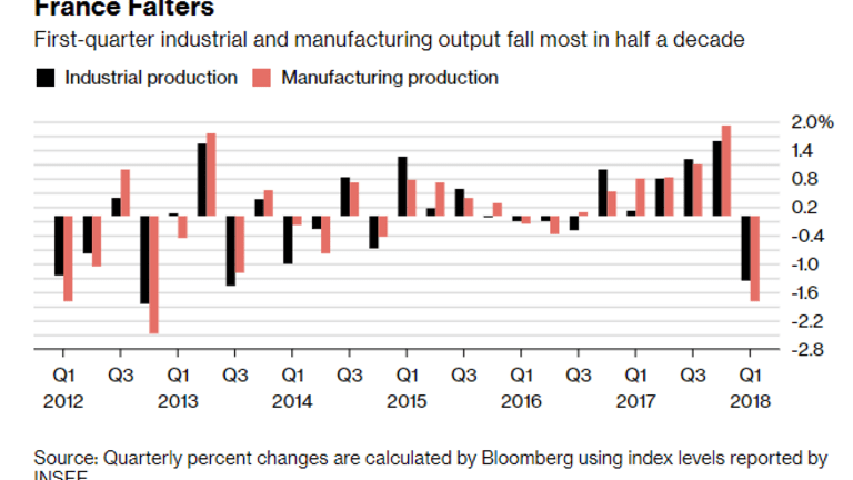 French Manufacturing Slumps 1.8%: Worst Quarterly Drop Since 2012
