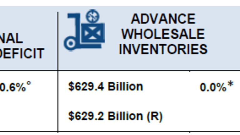 Advance Wholesale, Retail, Trade Indicators: More Muddle Through Numbers
