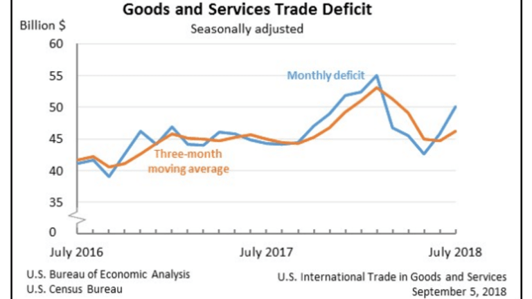 Trade Deficit Jumps 9.5% to 5-Month High: Exports Down, Imports Up