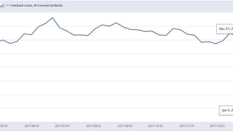 Plunge in Interbank Lending: The Straw that Broke the Fed's Back