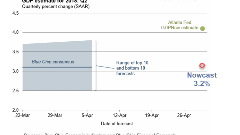 Here We Go Again: GDPNow Projects 4.1% GDP