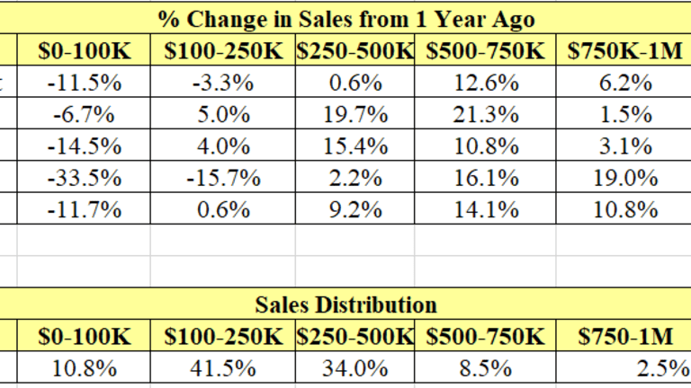 Wealth Effect Propels Existing Home Sales: Up Most in 11 Years