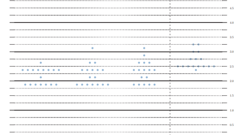 Fed Leaves Rates Unchanged as Expected, Dot Plot of Future Policy Splits