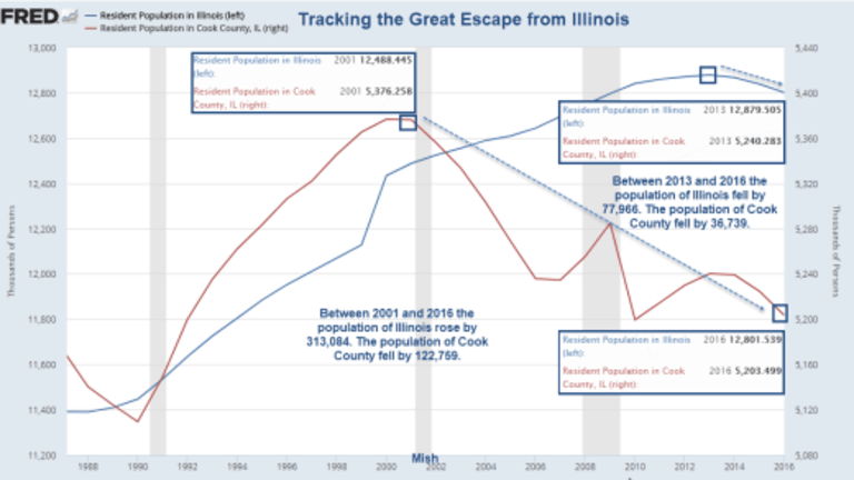 Tracking the Great Escape from Cook County and Illinois